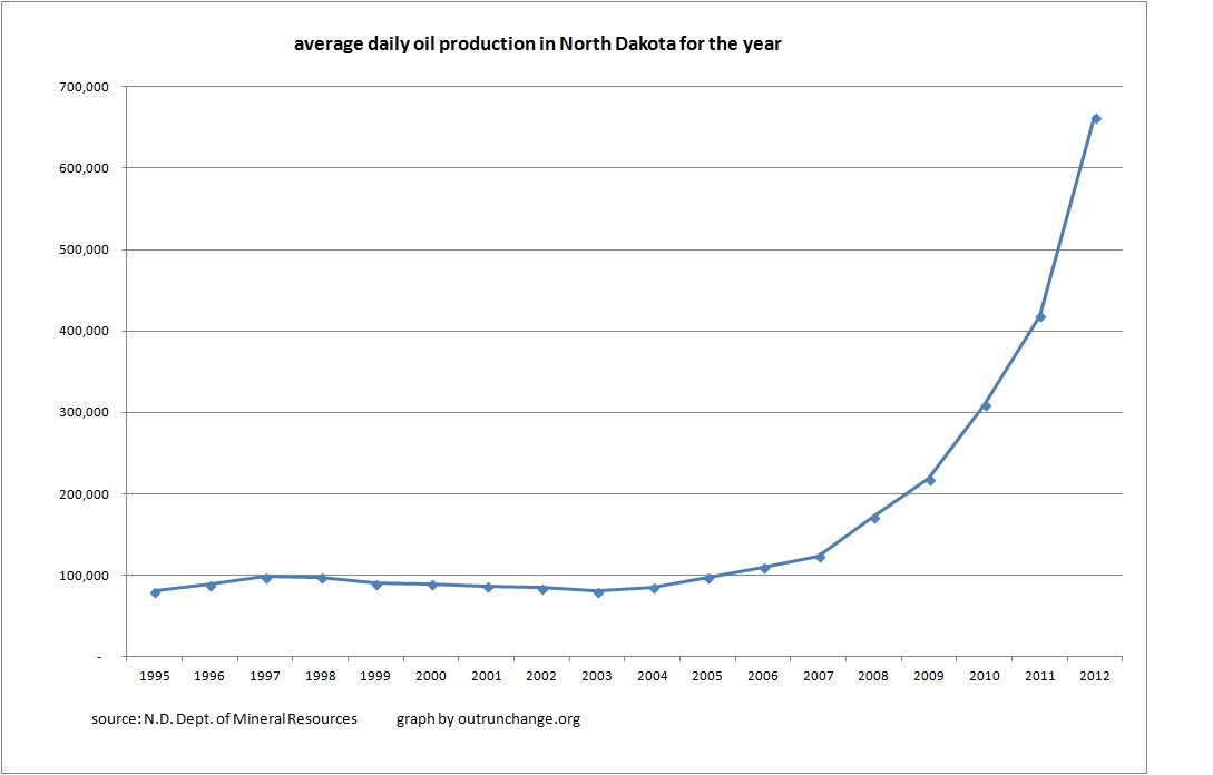 2-13 ave production by year