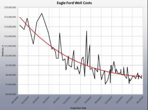 Eagle Ford production costs