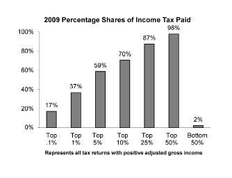 tax shares 2