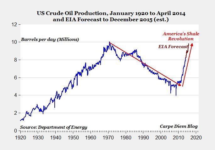 carpe diem oil prod 20 to 15