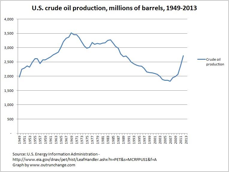 barrels by year 1949-2013