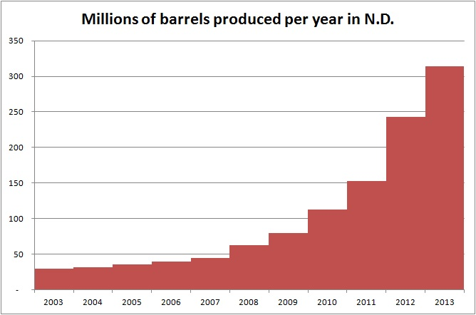 barrels by year