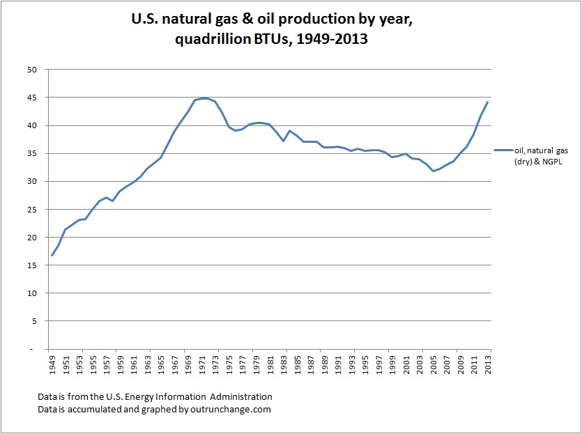oil and gas by year 1949 2013
