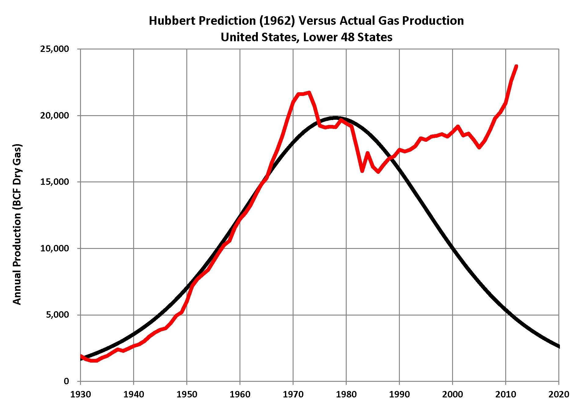 peak gas wiki graph