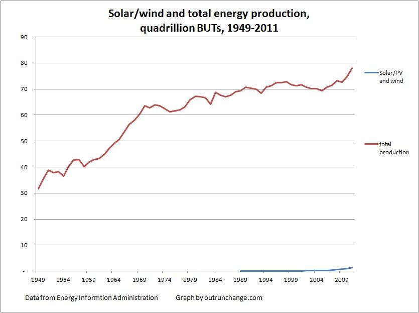 solar wind production thru 2011
