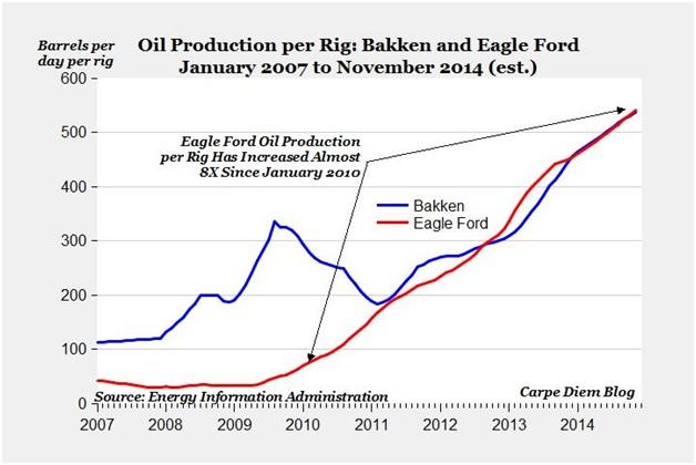 production per rig