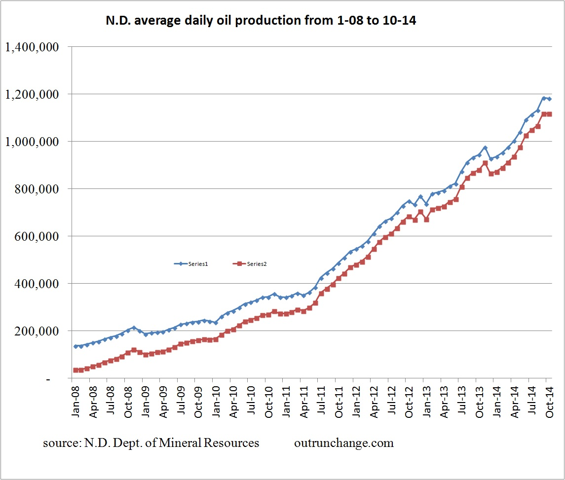 ND production 10-14 total