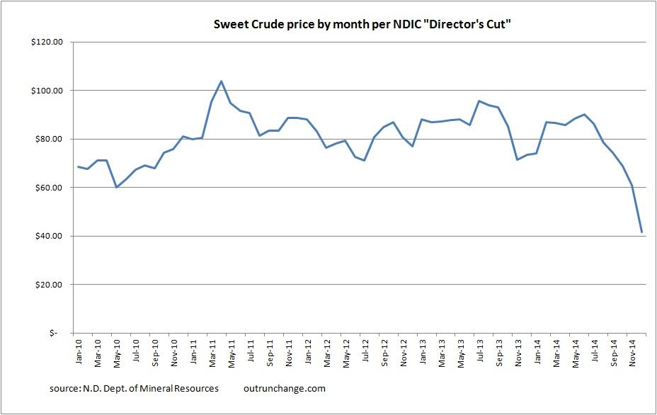 Sweet crude price 12-14