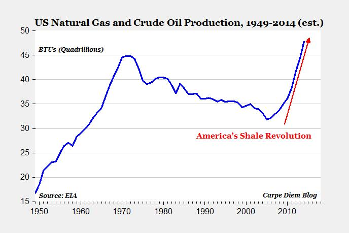 energy gas and crude