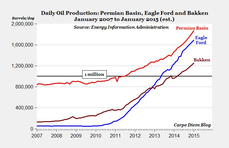 energy production for fields