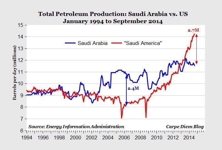 energy us saudi