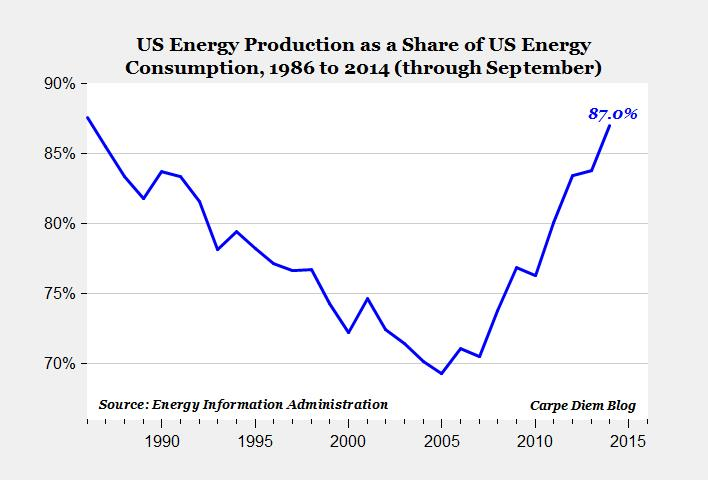 energy us share of produc