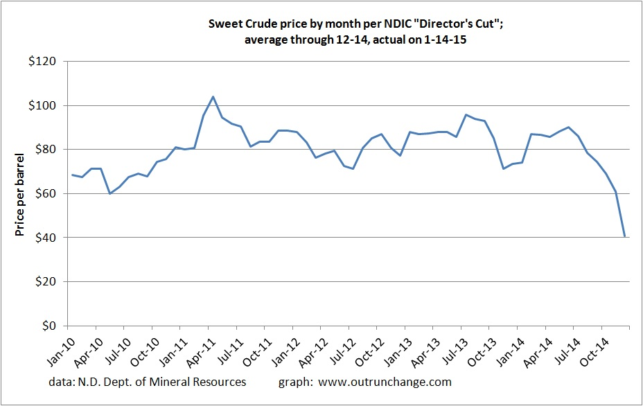 sweet crude by month 1-15