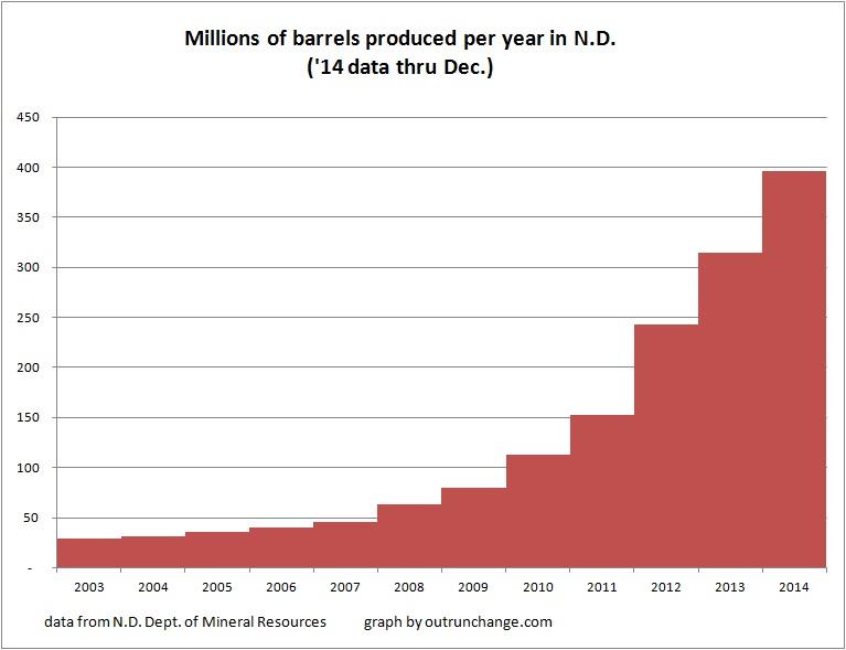 12-14 barrel productin by year
