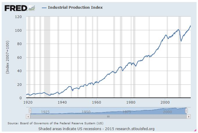 industrial production 2-15