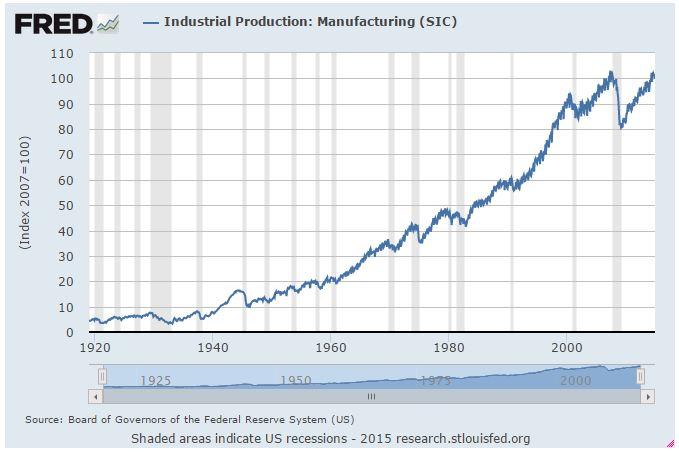manufacturing index 2-15