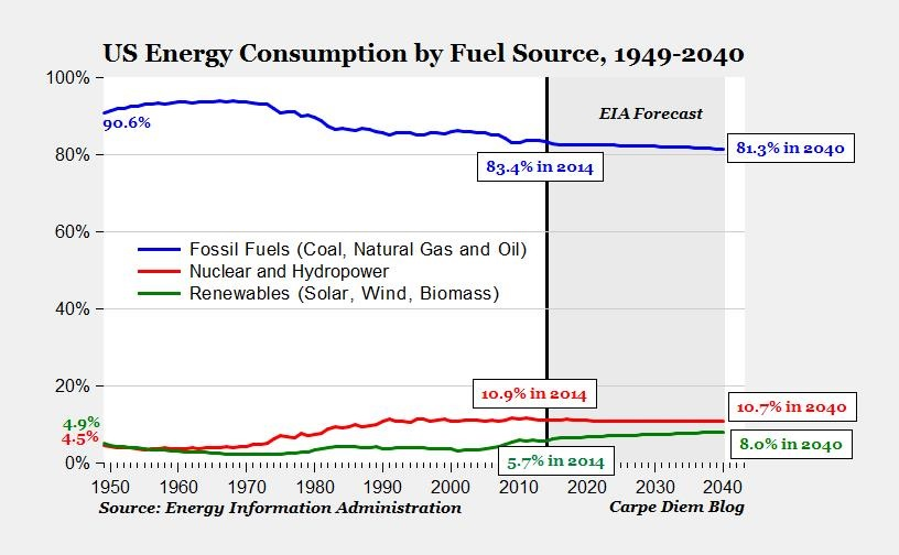 3-15 energy by source projection