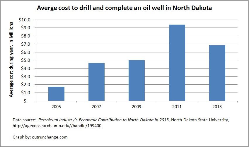 cost to drill bakken well graph