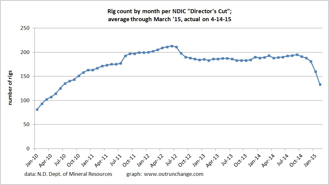 4-15 rig count by month