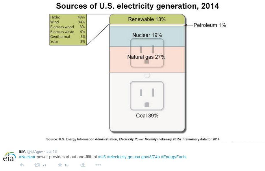 EIA renewable sources tweet