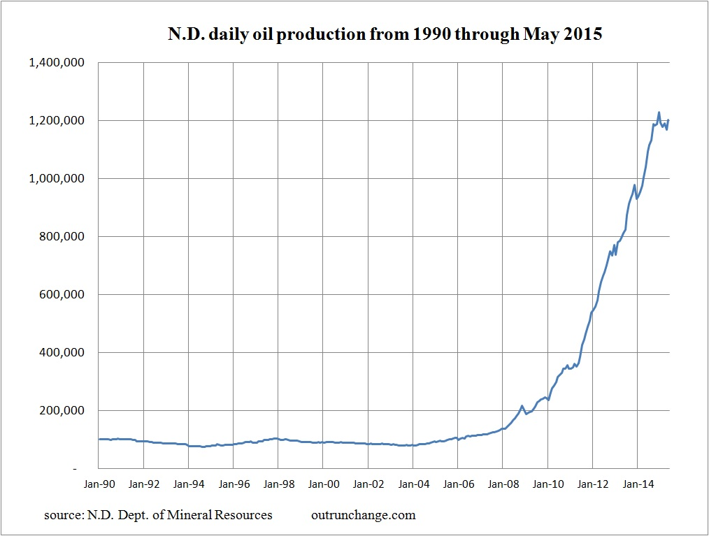 ND oil 5-15