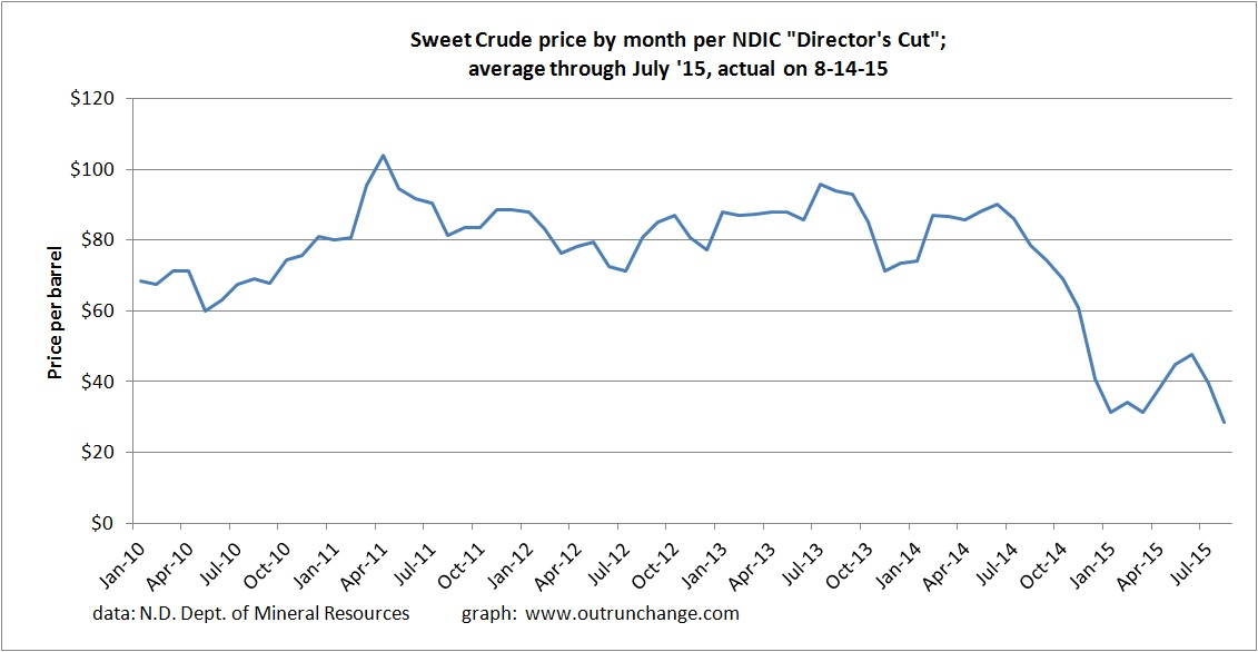 crude prices 08-15