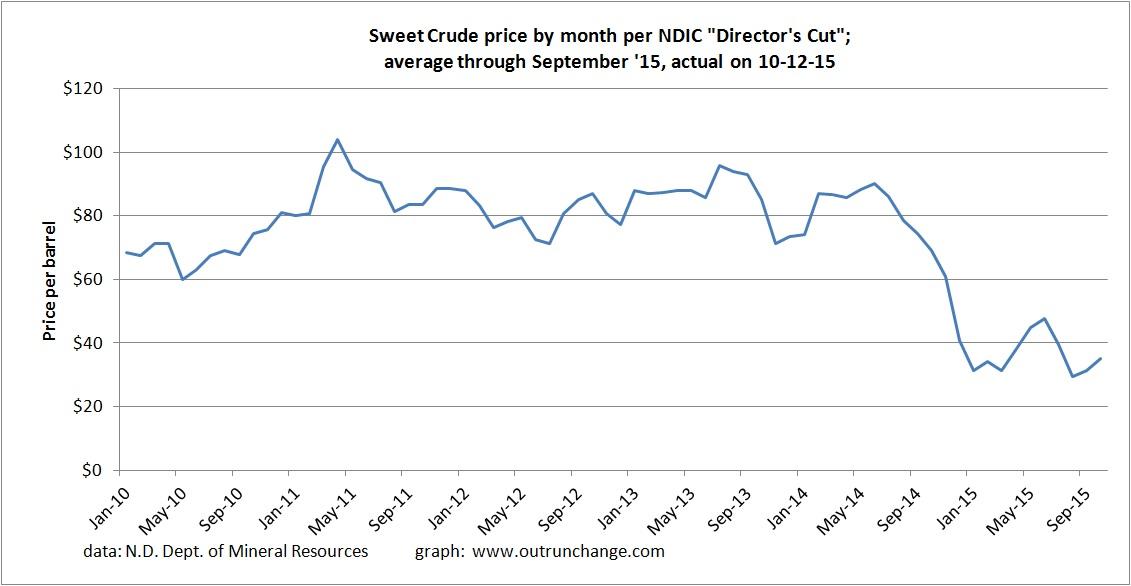 crude price 8-15