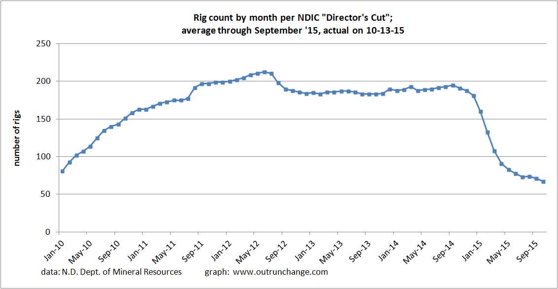 rig count 10-15