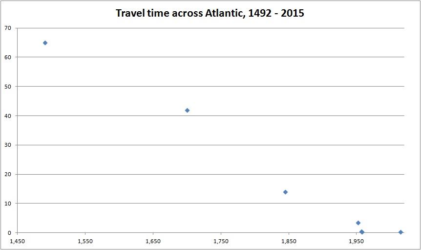 atlantic travel time 1492