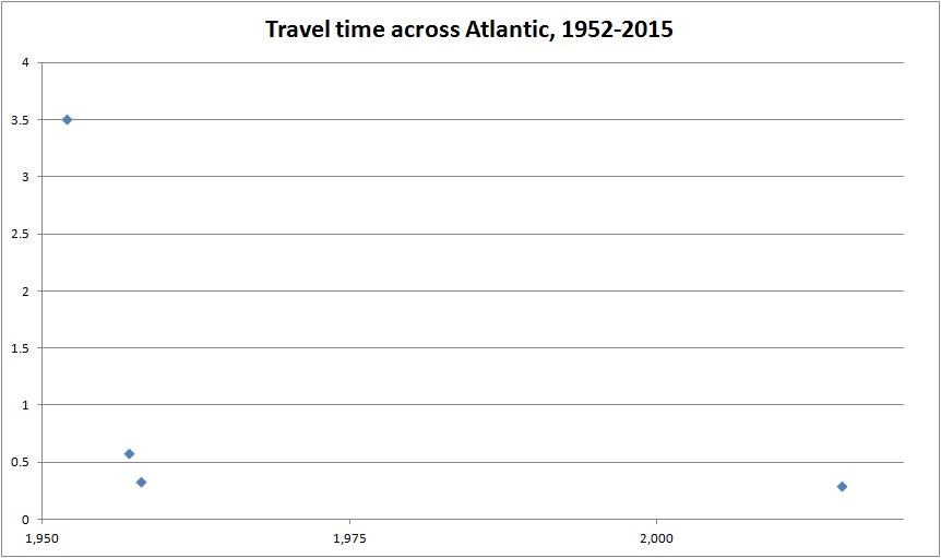 atlantic travel time 1950