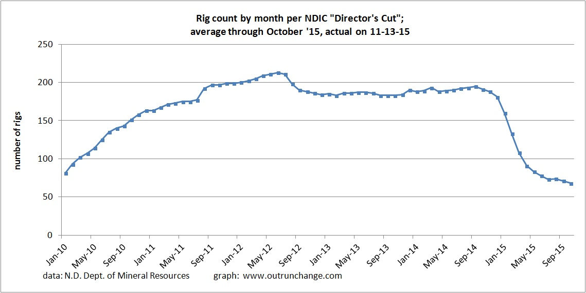 rig count 11-15