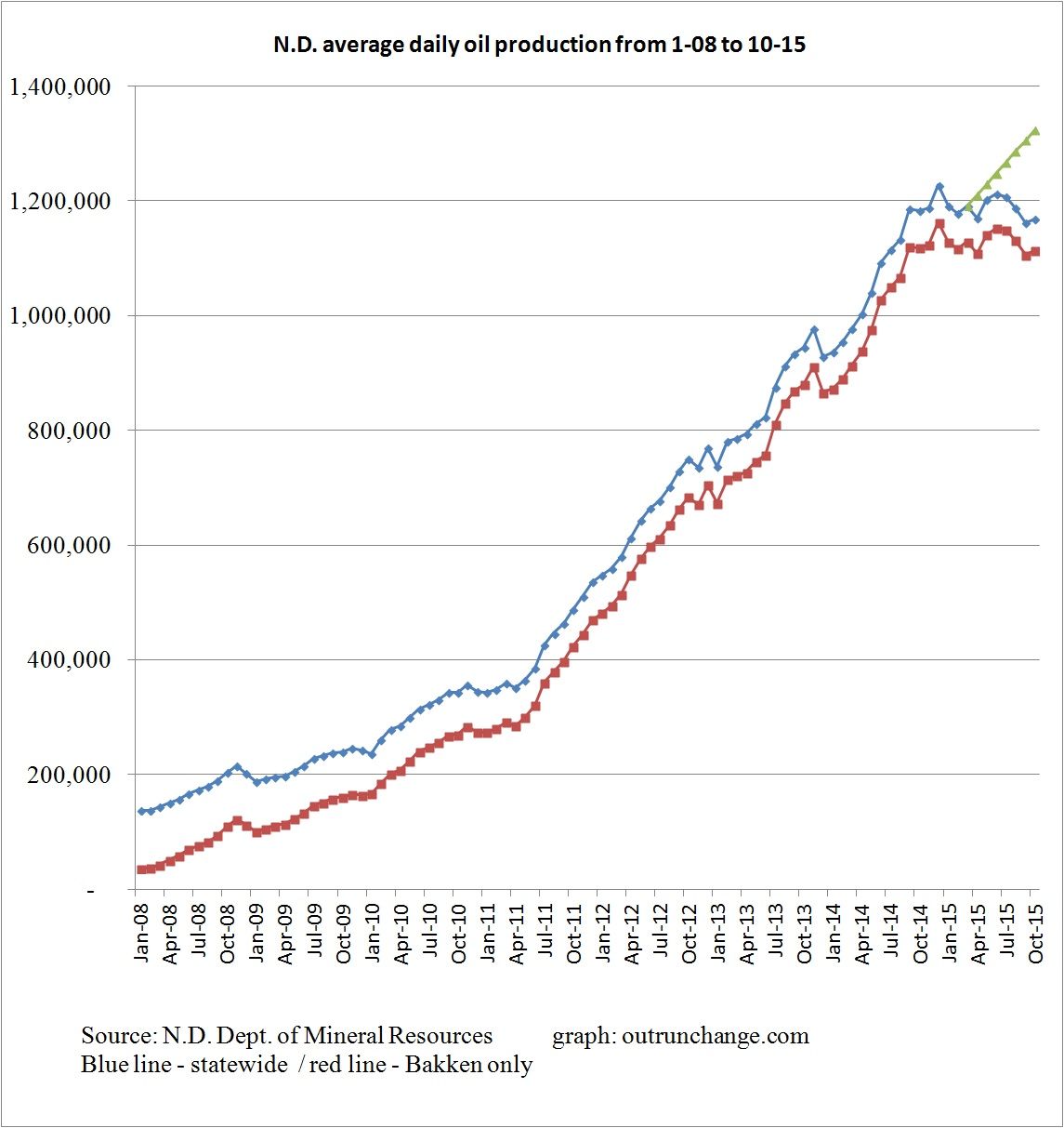 production to 10-15 with guess