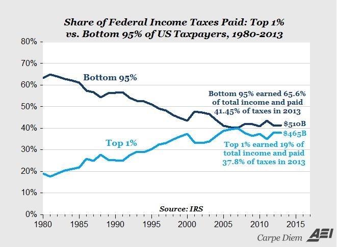 taxes by top 1 and bottom 95