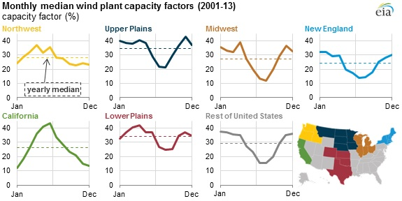 wind capacity by region