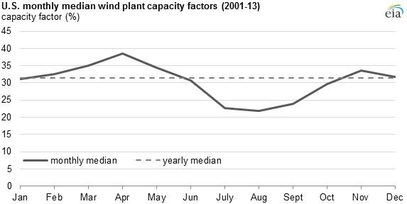 wind capacity - us average