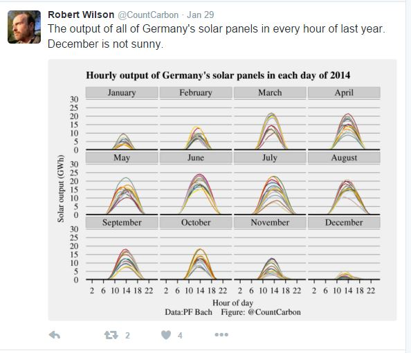 German solar output by month