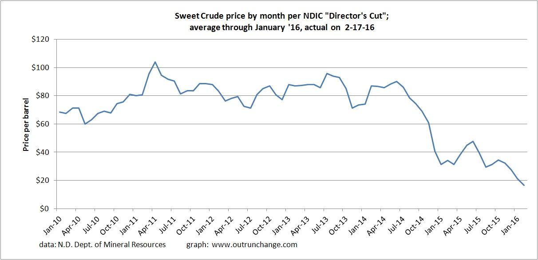 oil prices 2-16