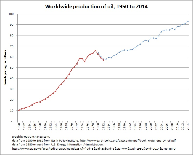 oil production worldwide 1950-2014