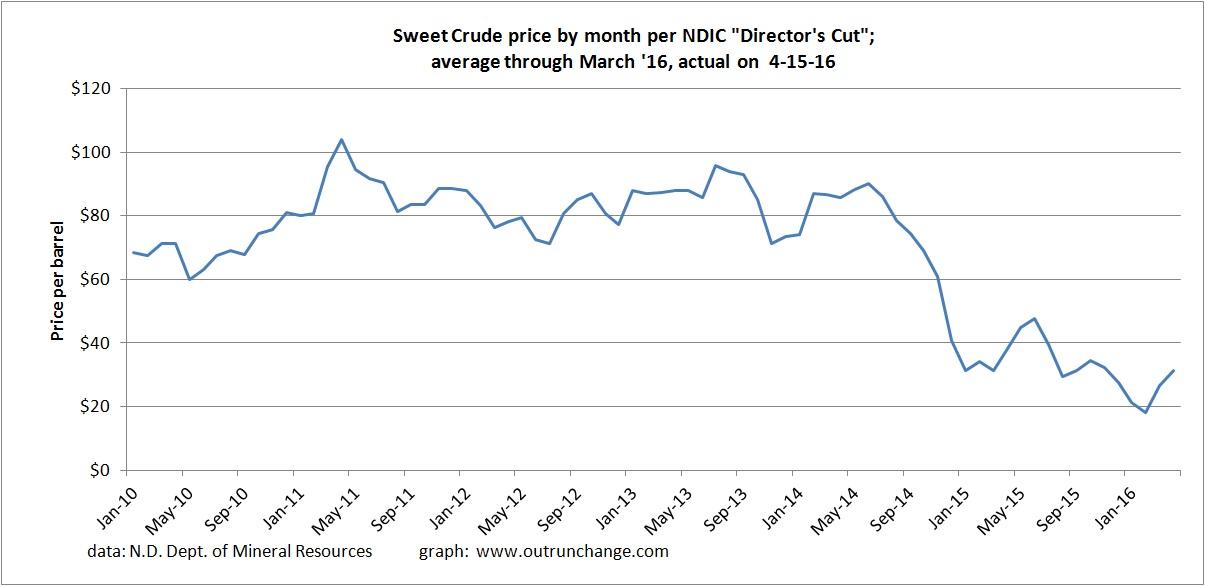 average price by month thru 4-16