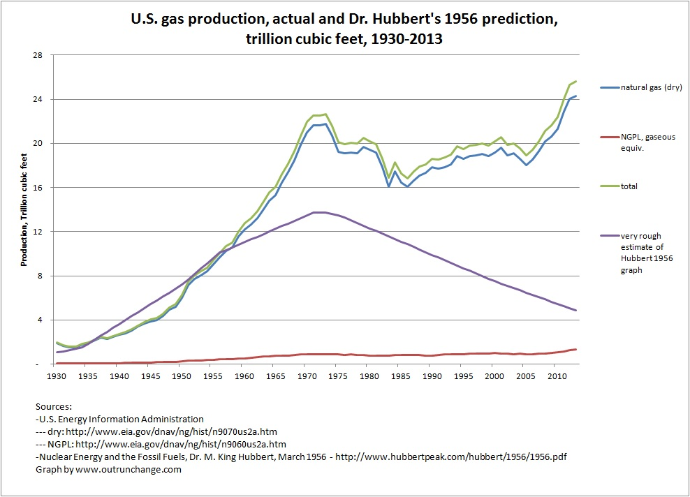 Comparison of Dr. Hubbert's 1956 prediction with actual gas production. Rough approximation of Dr. Hubbert's graph.