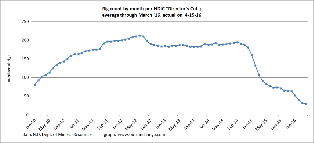 rig count 4-16
