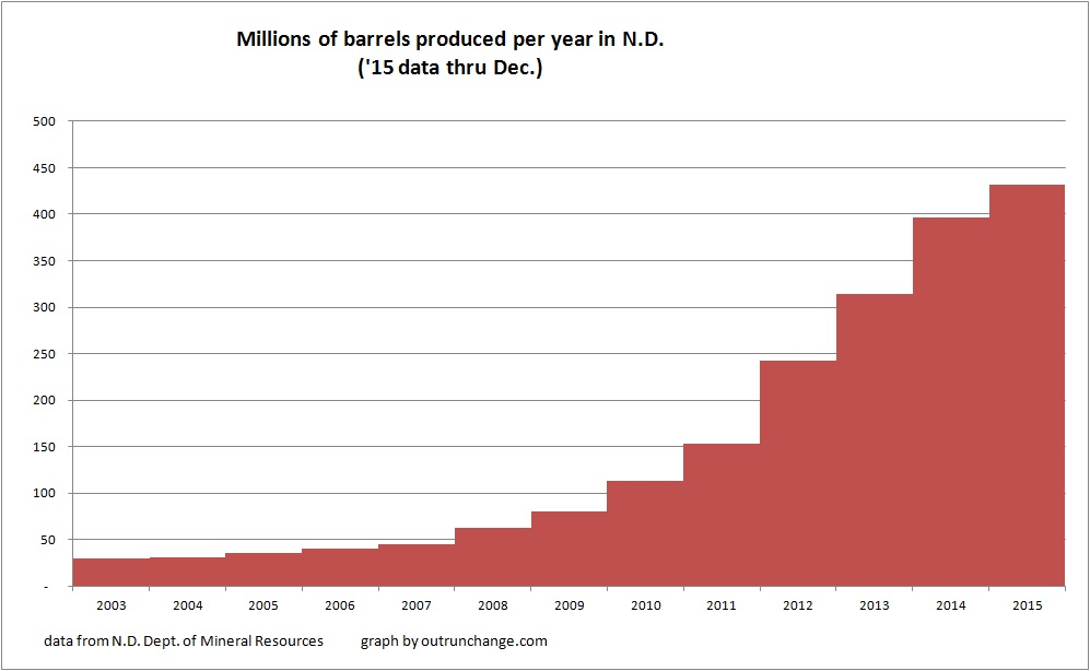 total oil by year thru 15