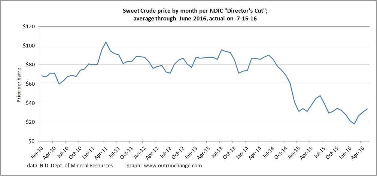 crude prices 7-16