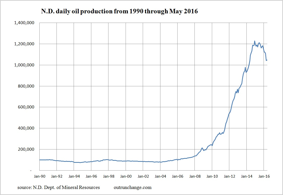 oil production 90 to 5-16