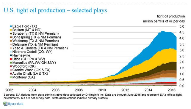 Tight Oil Production - Courtesy of Energy Information Administration