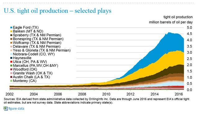 Tight Oil Production - EIA - 8-16