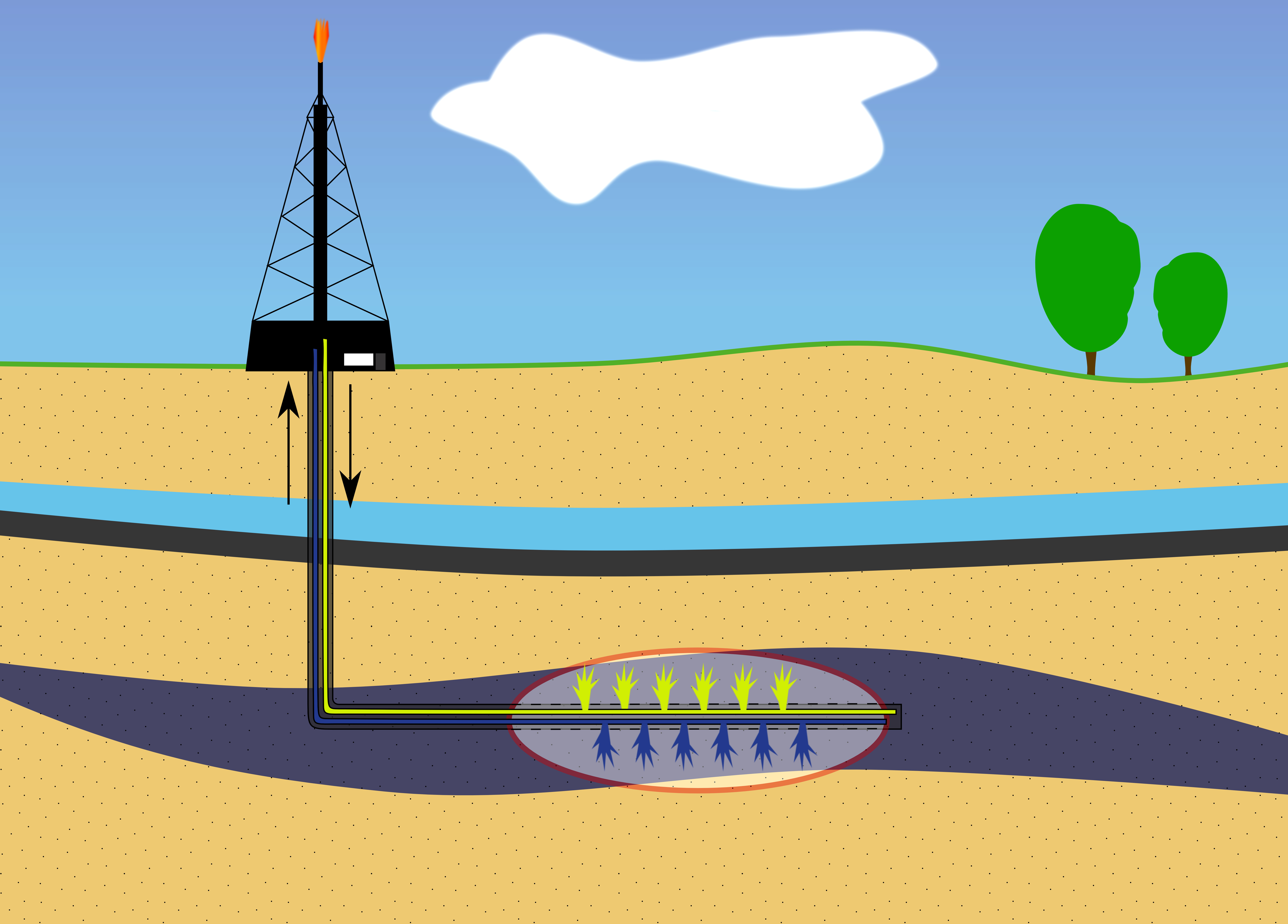 Illustration shows the concept but distorts the proportion. Water is usually 500 or 1500 feet down. Drilling is usually 10,000 or more feet underground. That leaves somewhere around 8,000 or 10,000 feet of solid rock separation. Image courtesy of Adobe Stock.